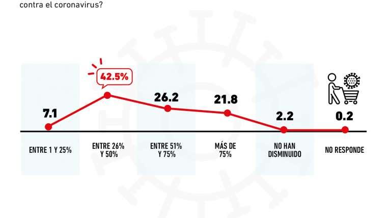 ¿Qué tanto han caído los ingresos de los negocios en México?