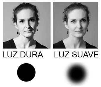 Tipos de luz:Directa e indirecta