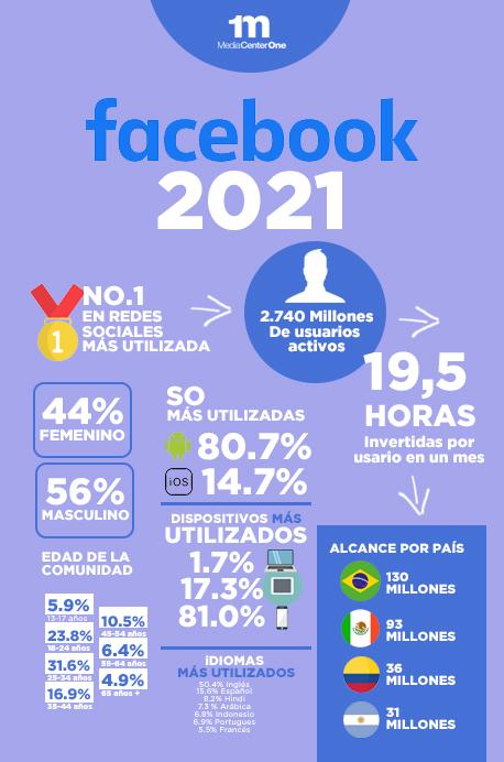 estadísticas de las redes sociales
